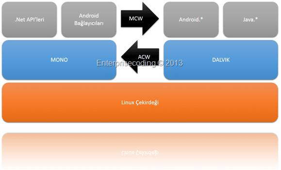 Xamarin.Android yapısı